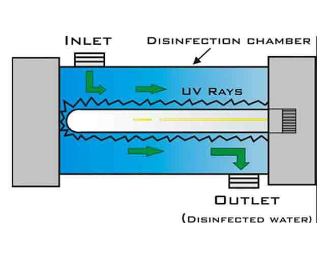 Ultraviolet water