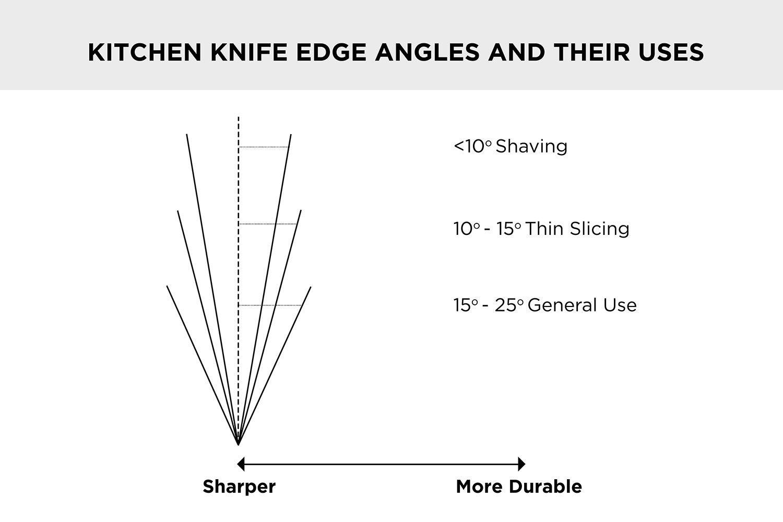 Kitchen Knife Edge AnglesKitchen Knife Edge Angles